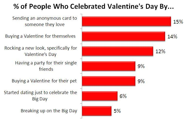 percent of people who celebrated - Why Valentine Day Is Celebrated