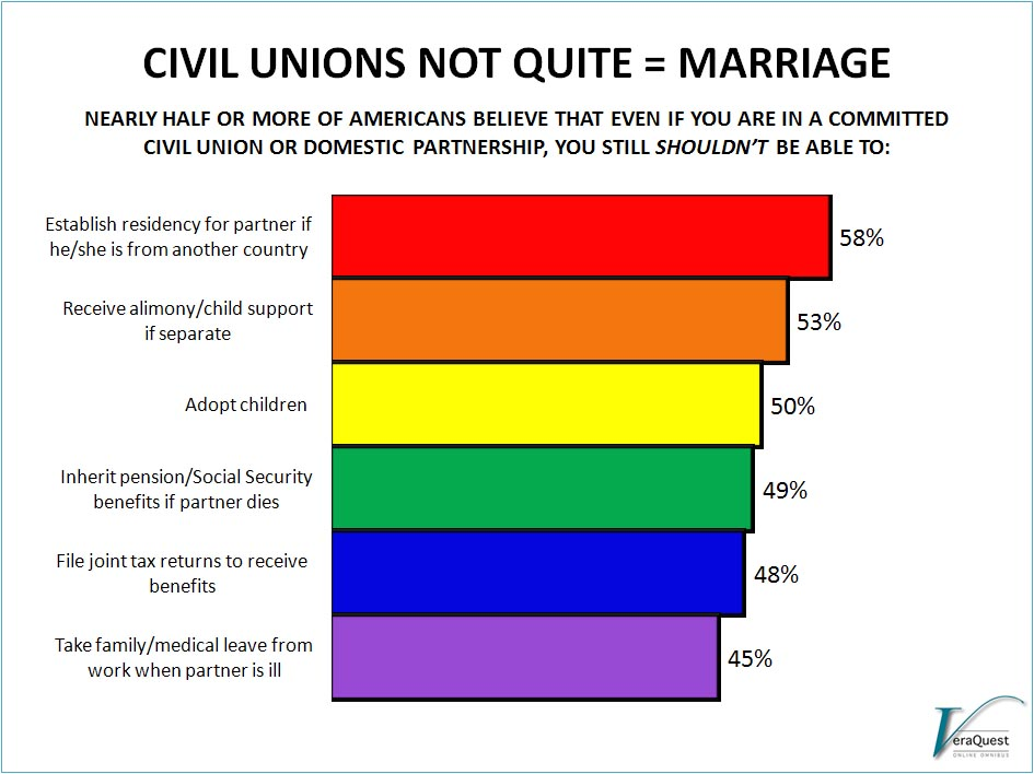 same sex marriage and civil union Both same-sex marriages and civil unions of other nations will be automatically washington is the first state to have passed a same-sex civil union bill by a.