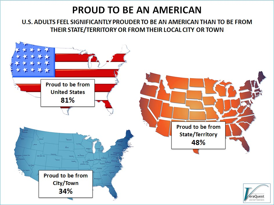 proud to be an american veraquest research