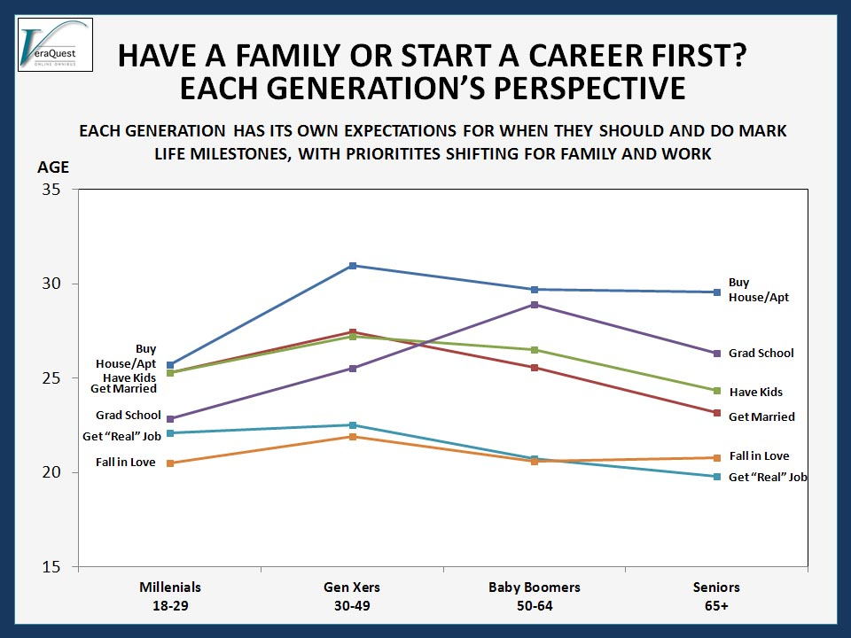 Have A Family Or Start A Career First Each Generations