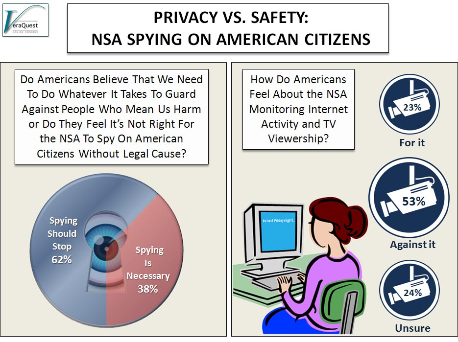 NSA Spying on American Citizens