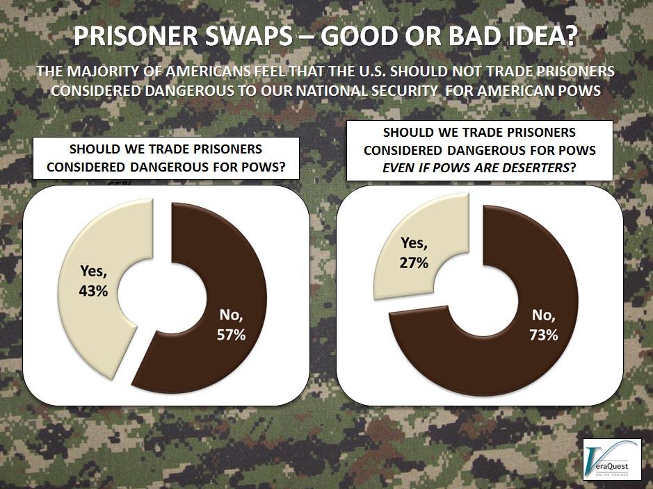 Prisoner Swaps...Good or Bad Idea?