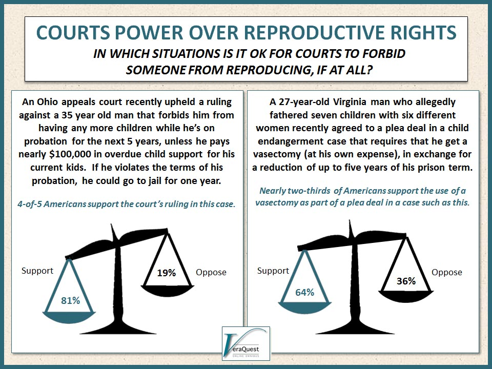 Courts Power Over Reproductive Rights