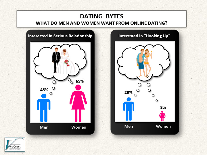 Internet dating studies