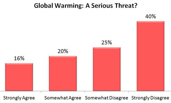 global warming is a myth essay