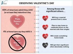 Cupid's Arrow Strikes Almost All of Us on Valentine's Day (and Mostly in a Good Way)