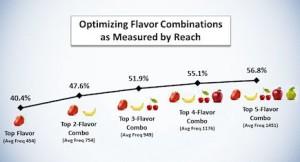 Optimizing Assortments