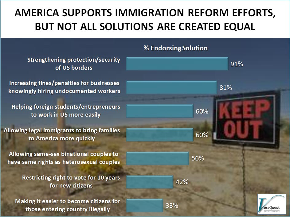 america supports immigration reform efforts veraquest