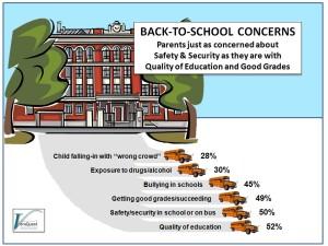 BACK-TO-SCHOOL CONCERNS