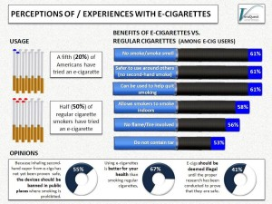 AMERICANS SUPPORT E-CIGARETTES