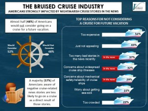 MANY AMERICANS SAY BON VOYAGE TO CRUISES