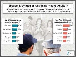 "Millennials:  Spoiled & Entitled or Simply Just Being ""Young Adults"""
