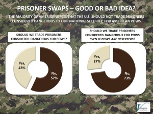 Prisoner Swaps…Good Idea or Bad Idea?