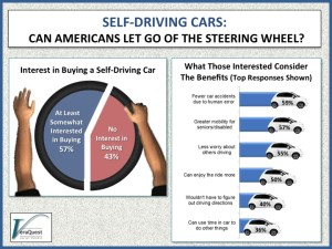 Self-Driving Cars – Can Americans Let Go Of The Steering Wheel?