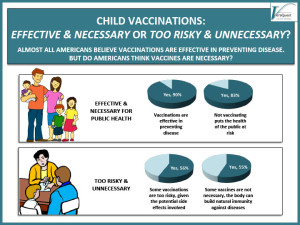 CHILD VACCINATIONS – PART II