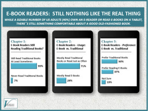 e-Book Readers:  Still Nothing Like The Real Thing