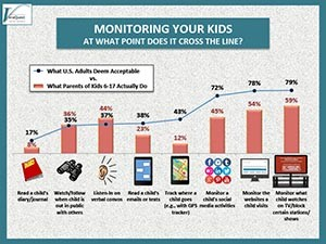MONITORING YOUR KIDS – AT WHAT POINT DOES IT CROSS THE LINE?