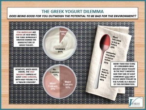 Opa!  The Greek Yogurt Problem