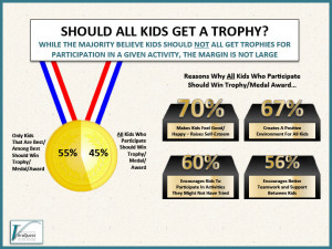 Everyone Gets A Trophy?  It's Just Silly…