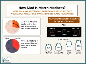 Betting on March Madness? You're Not Alone