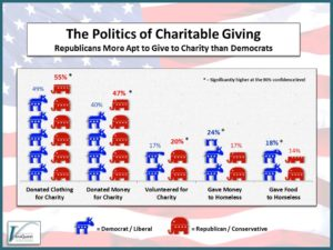 Who's More Charitable – Donkeys or Elephants