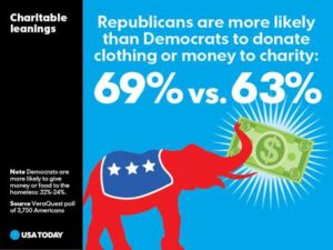 Republicans More Likely than Democrats to Donate Clothing and Money