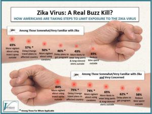 Zika Virus:  A Real Buzz Kill
