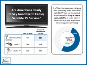 Americans: Almost Ready To Say Goodbye To Cable/Satellite TV Service?