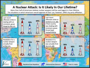 A Nuclear Attack: Is It Likely In Our Lifetime?