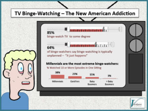 TV Binge-Watching – The New American Addiction